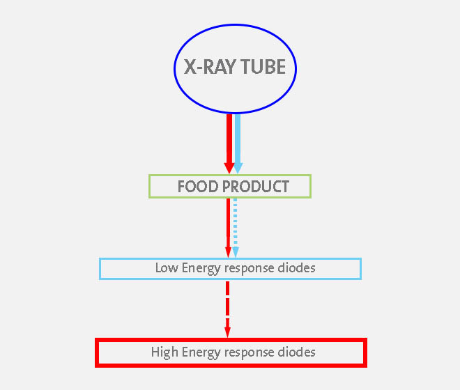 Dual Energy Product Inspection Eagle Product Inspection